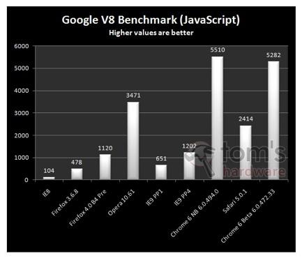 Тест Google V8