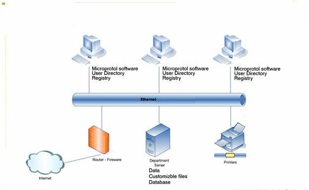 Как работает операционная система