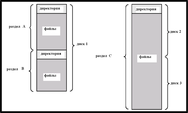 Организация файловой системы